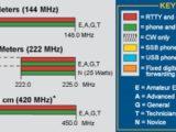 Le rivendicazioni francesci sui 144 Mhz